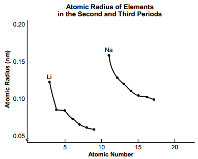 Ceoe study guide the graph shows the relationship between atomic radius and atomic number for elements in the second and third periods of the periodic table urtaz Gallery